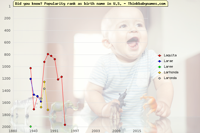 Top 2000 baby names ranking of L- names: Laquita, Larae, Laree, Larhonda, Laronda