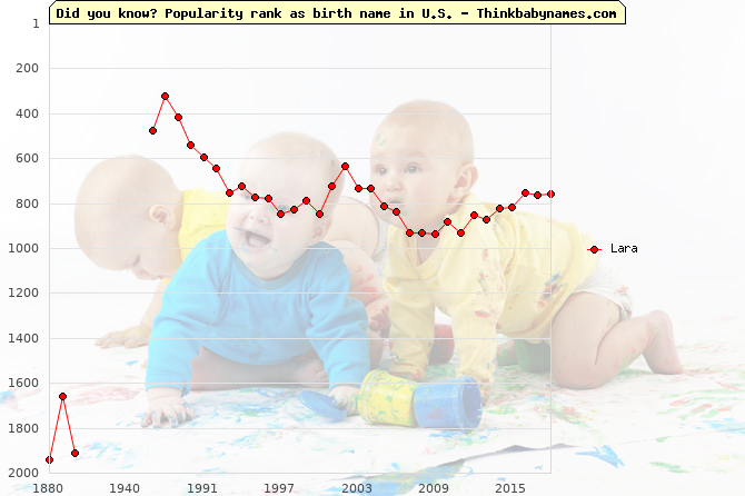Top 2000 baby names ranking of Lara name in U.S.