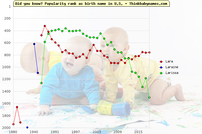 Top 1000 baby names ranking of Lar- names: Lara, Laraine, Larissa