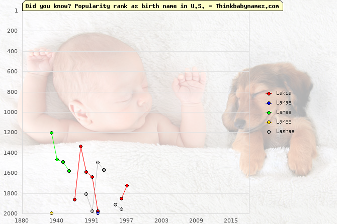 Top 2000 baby names ranking of Lakia, Lanae, Larae, Laree, Lashae in U.S.