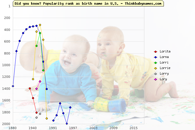 Top 2000 baby names ranking of Lorita, Lorna, Lorri, Lorrie, Lorry, Lory in U.S.
