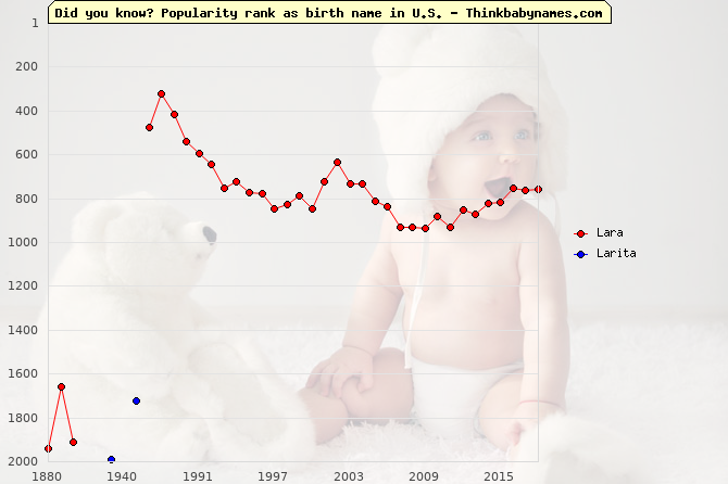 Top 2000 baby names ranking of Lara, Larita in U.S.