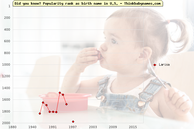 Top 2000 baby names ranking of Larisa name in U.S.
