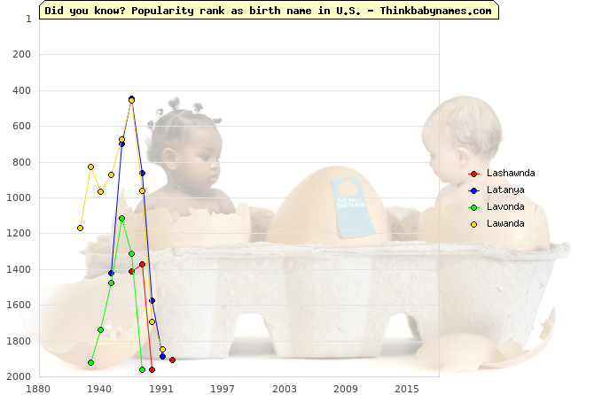 Top 2000 baby names ranking of Lashawnda, Latanya, Lavonda, Lawanda in U.S.