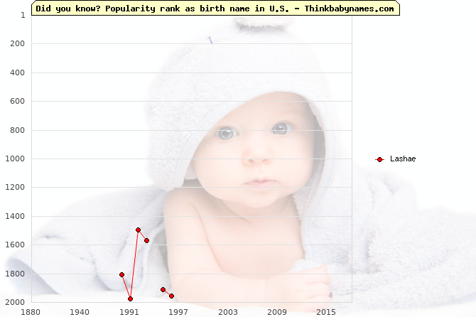 Top 2000 baby names ranking of Lashae name in U.S.