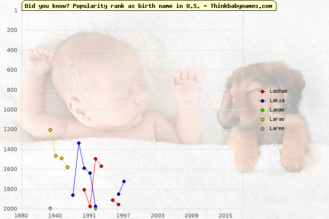 Top 2000 baby names ranking of Lashae, Lakia, Lanae, Larae, Laree in U.S.