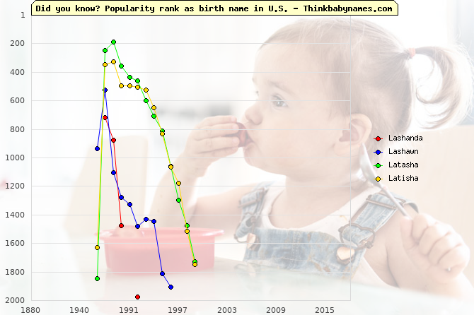 Top 2000 baby names ranking of Lashanda, Lashawn, Latasha, Latisha in U.S.