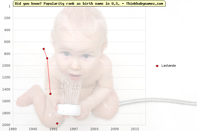 Top 2000 baby names ranking of Lashanda name in U.S.