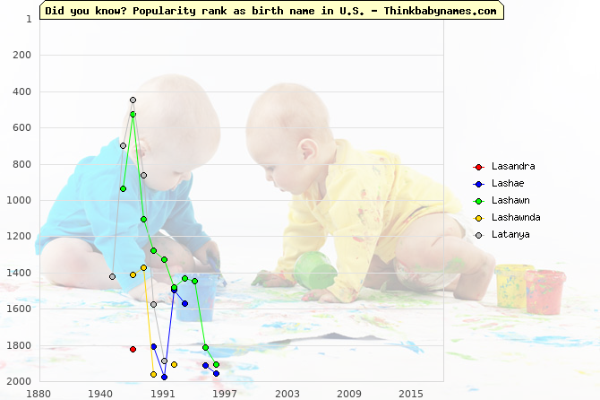 Top 2000 baby names ranking of Lasandra, Lashae, Lashawn, Lashawnda, Latanya in U.S.