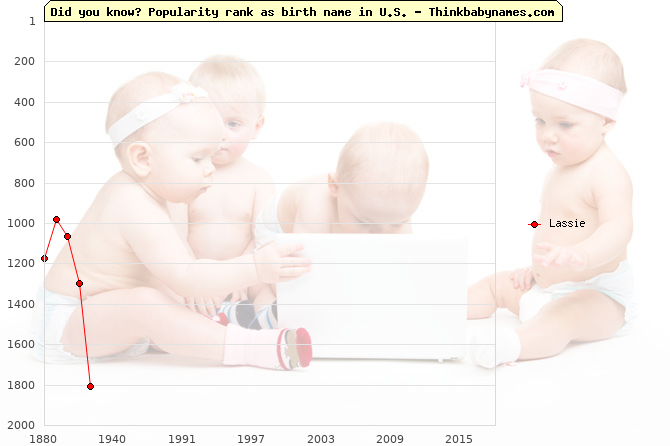 Top 2000 baby names ranking of Lassie name in U.S.