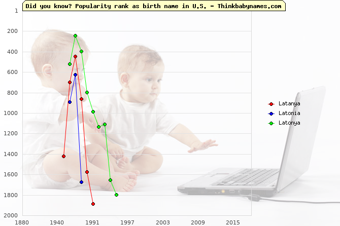 Top 2000 baby names ranking of Latanya, Latonia, Latonya in U.S.