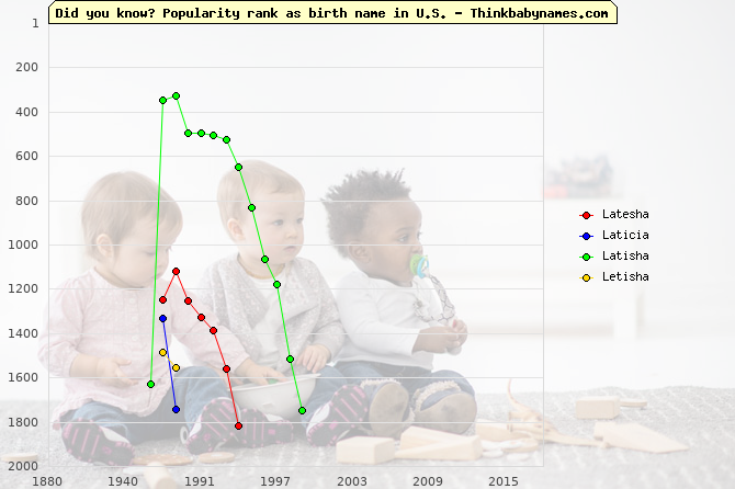 Top 2000 baby names ranking of Latesha, Laticia, Latisha, Letisha in U.S.