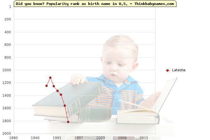 Top 2000 baby names ranking of Latesha name in U.S.