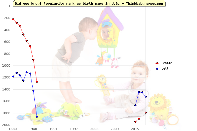 Top 2000 baby names ranking of Lettie, Letty in U.S.