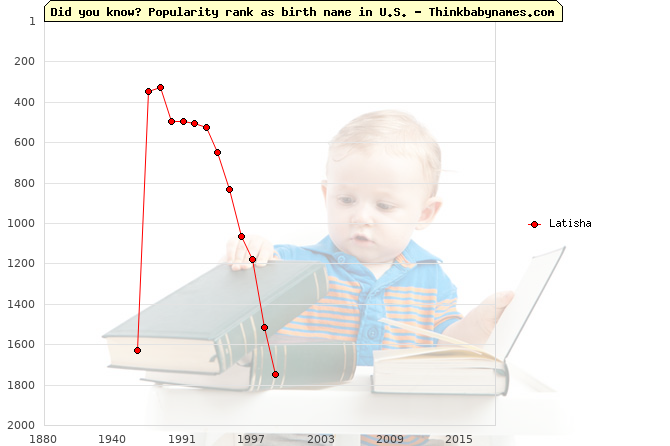 Top 1000 baby names ranking of Latisha name in U.S.