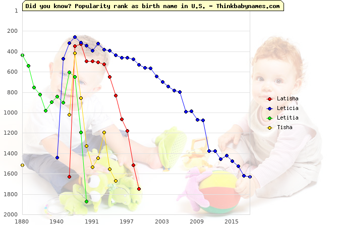 Top 1000 baby names ranking of Latisha, Leticia, Letitia, Tisha in U.S.