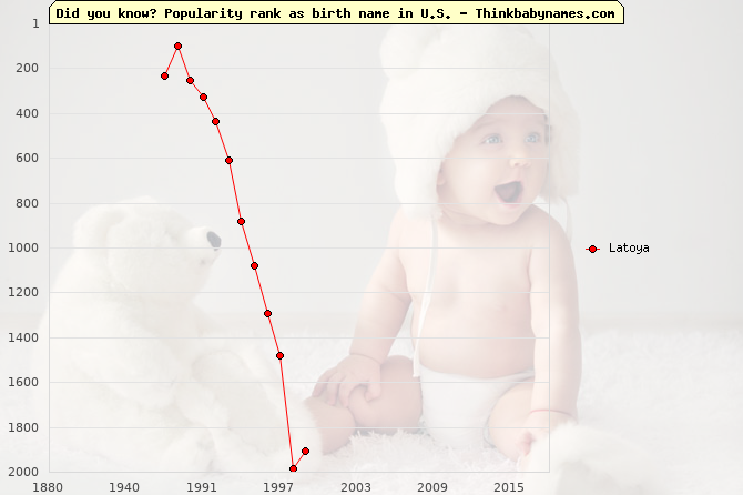 Top 1000 baby names ranking of Latoya in U.S.
