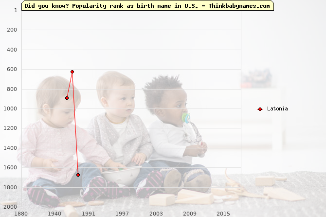 Top 1000 baby names ranking of Latonia name in U.S.