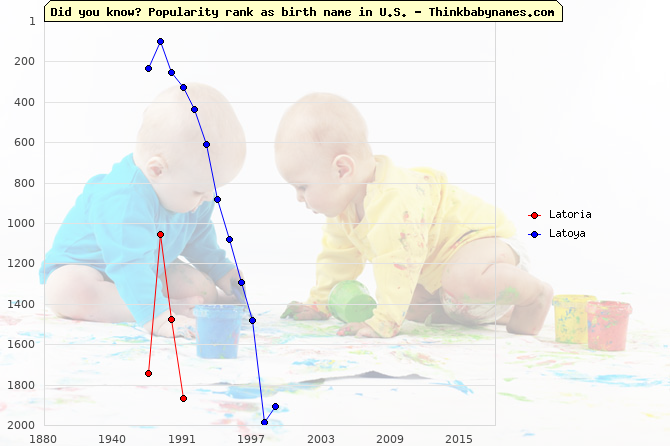 Top 2000 baby names ranking of Latoria, Latoya in U.S.
