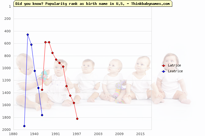 Top 2000 baby names ranking of Latrice, Leatrice in U.S.