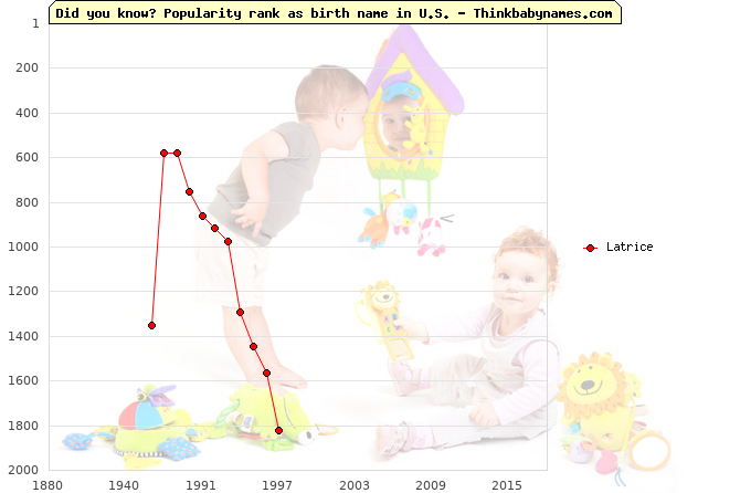 Top 2000 baby names ranking of Latrice name in U.S.