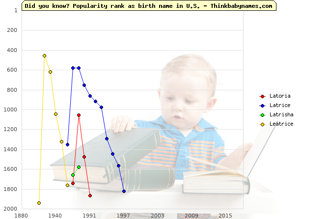 Top 2000 baby names ranking of Latoria, Latrice, Latrisha, Leatrice in U.S.