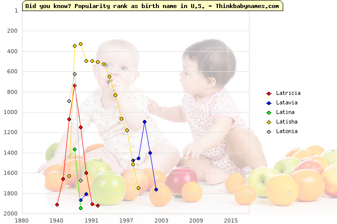 Top 2000 baby names ranking of Latricia, Latavia, Latina, Latisha, Latonia in U.S.