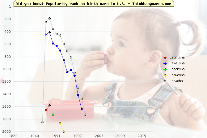 Top 2000 baby names ranking of Latrisha, Lakeisha, Laporsha, Laquesha, Latasha in U.S.