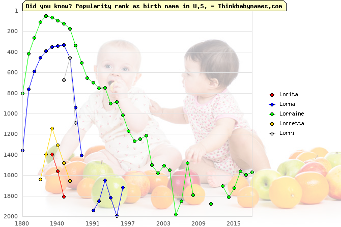 Top 2000 baby names ranking of Lorita, Lorna, Lorraine, Lorretta, Lorri in U.S.