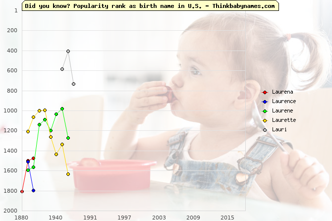 Top 2000 baby names ranking of Laurena, Laurence, Laurene, Laurette, Lauri in U.S.