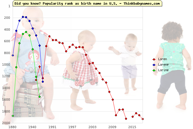 Top 2000 baby names ranking of Loren, Lorene, Lorine in U.S.
