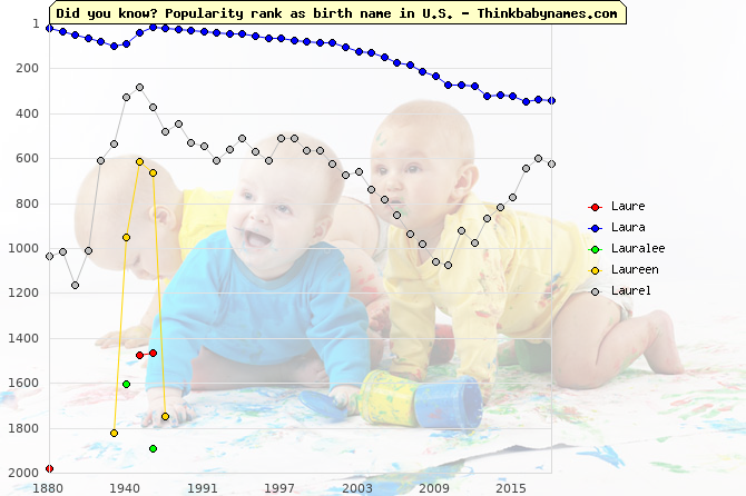 Top 2000 baby names ranking of Laure, Laura, Lauralee, Laureen, Laurel in U.S.
