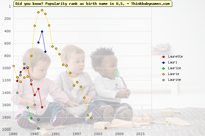Top 2000 baby names ranking of Laurette, Lauri, Laurice, Laurie, Laurine in U.S.