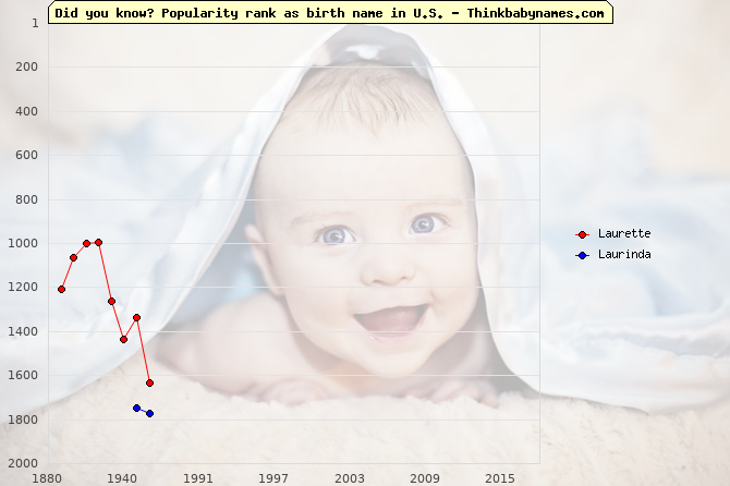 Top 2000 baby names ranking of Laurette, Laurinda in U.S.