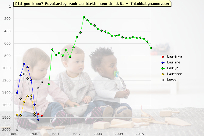Top 2000 baby names ranking of Laurinda, Laurine, Lauryn, Lawrence, Loree in U.S.