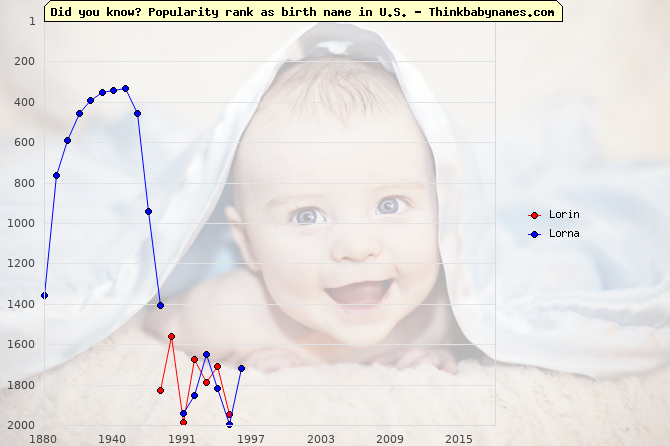 Top 2000 baby names ranking of Lorin, Lorna in U.S.