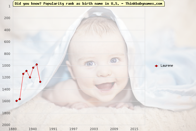Top 2000 baby names ranking of Laurene name in U.S.