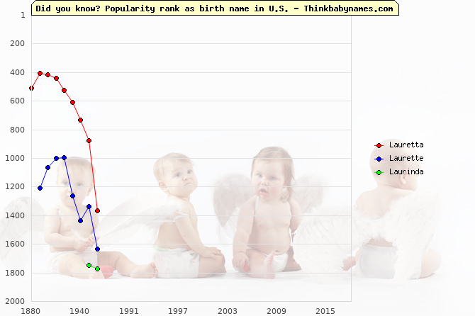 Top 2000 baby names ranking of Lauretta, Laurette, Laurinda in U.S.