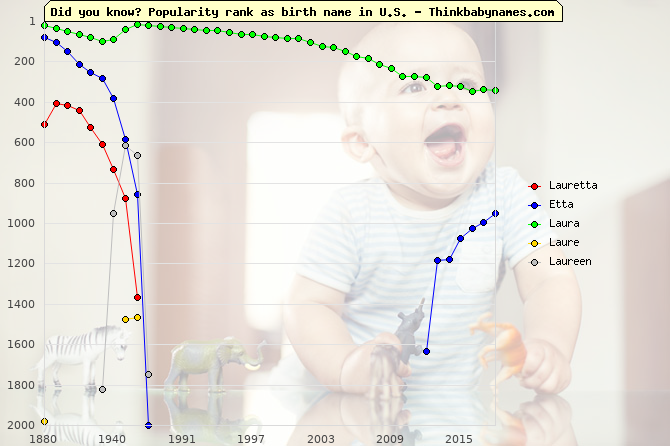 Top 2000 baby names ranking of Lauretta, Etta, Laura, Laure, Laureen in U.S.