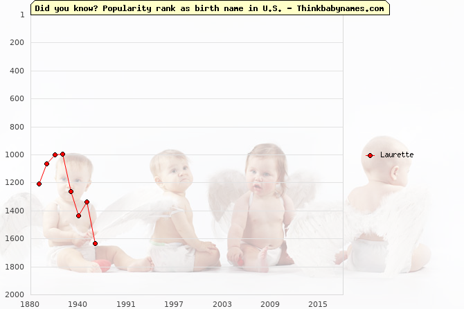 Top 2000 baby names ranking of Laurette name in U.S.