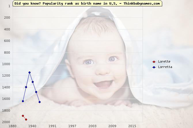 Top 2000 baby names ranking of Lorette, Lorretta in U.S.