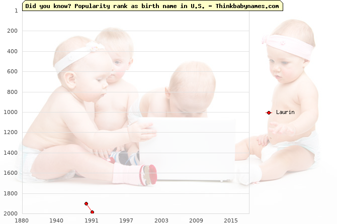 Top 2000 baby names ranking of Laurin name in U.S.