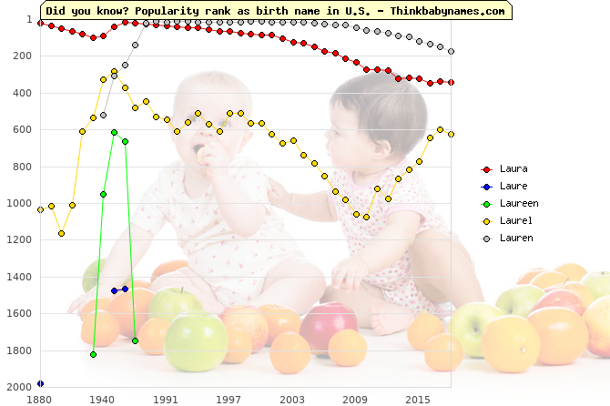 Top 2000 baby names ranking of Laura, Laure, Laureen, Laurel, Lauren in U.S.