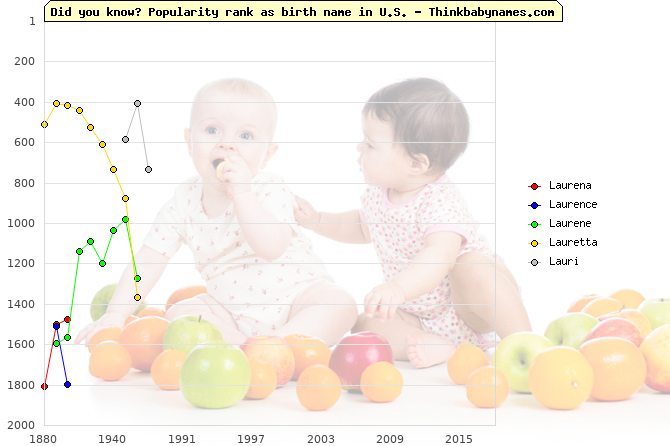 Top 2000 baby names ranking of Laurena, Laurence, Laurene, Lauretta, Lauri in U.S.