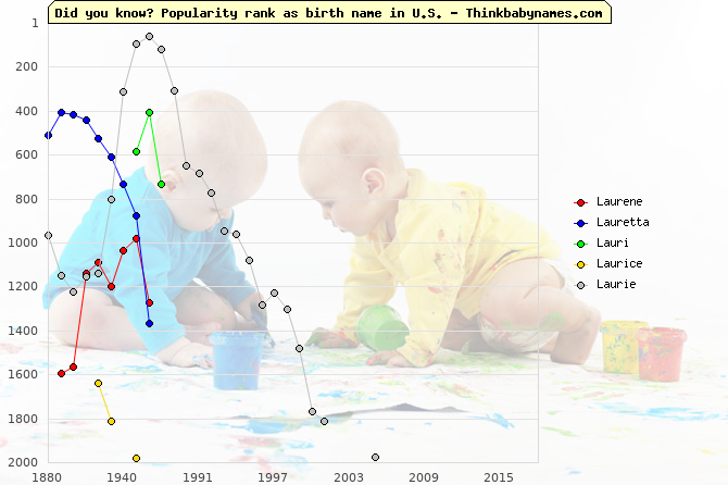 Top 2000 baby names ranking of Laurene, Lauretta, Lauri, Laurice, Laurie in U.S.