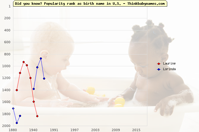 Top 2000 baby names ranking of Laurine, Lorinda in U.S.