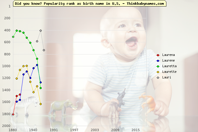Top 2000 baby names ranking of Laurena, Laurene, Lauretta, Laurette, Lauri in U.S.