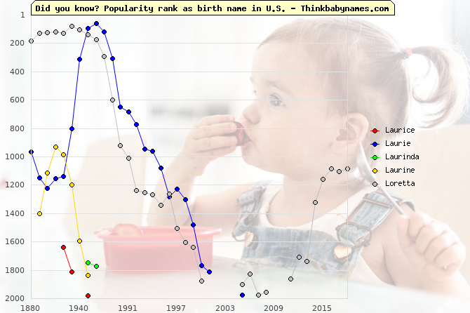 Top 2000 baby names ranking of Laurice, Laurie, Laurinda, Laurine, Loretta in U.S.