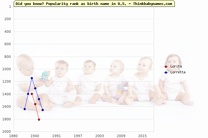 Top 2000 baby names ranking of Lorita, Lorretta in U.S.