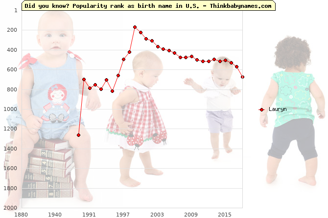 Top 1000 baby names ranking of Lauryn name in U.S.
